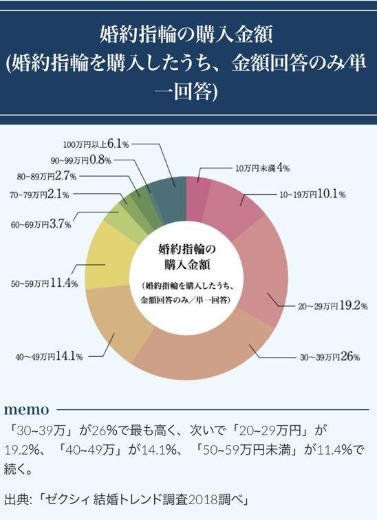 婚約指輪の値段平均