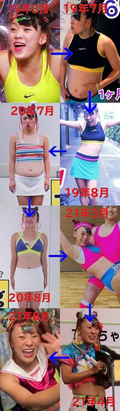 フワちゃんの体型変化の時系列
