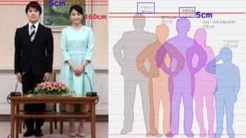 眞子様と小室圭の身長差